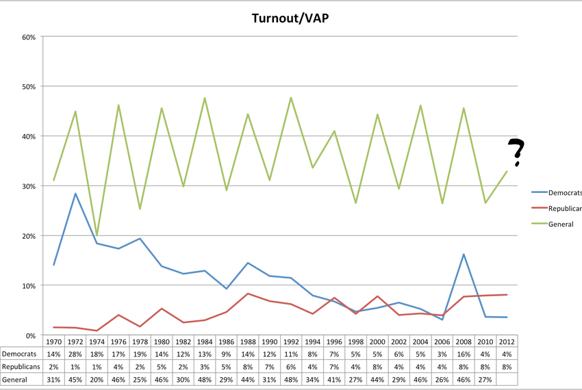 General and primary election turnout in Texas since 1970 as a percentage of the voting age population