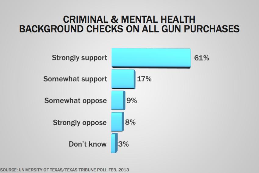 ut tt poll texans mostly don t want more gun laws the texas tribune