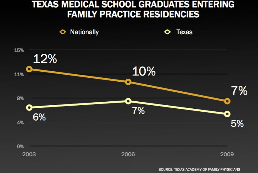 Can Tx Med Schools Produce More Primary Care Docs? | The