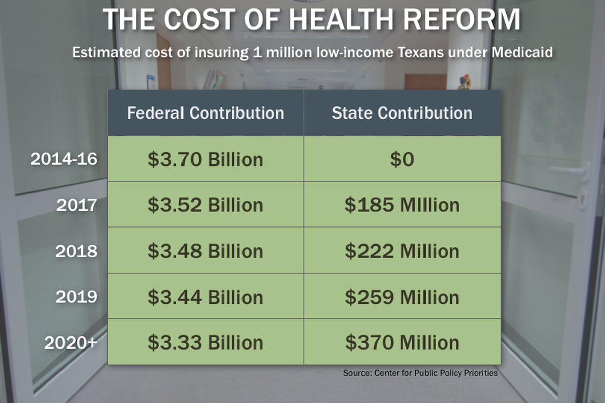 How Much Will Health Care, Medicaid Cost Texas? | The ...