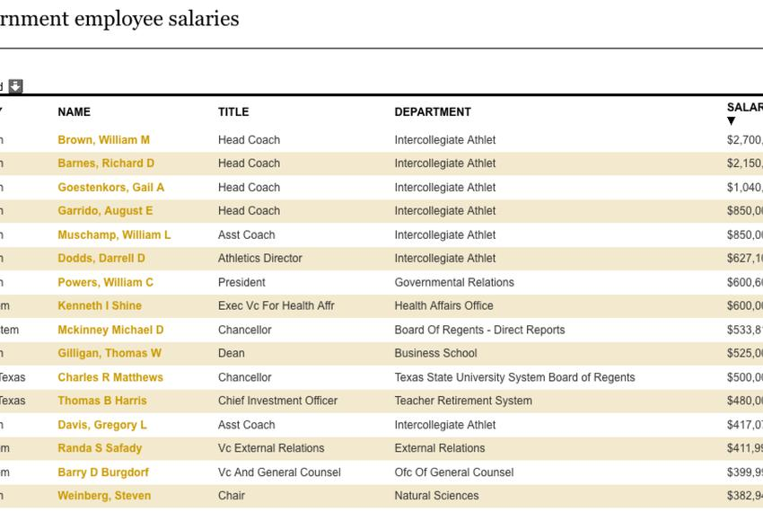 The payroll database contains more than $250,000 public employees' salaries.