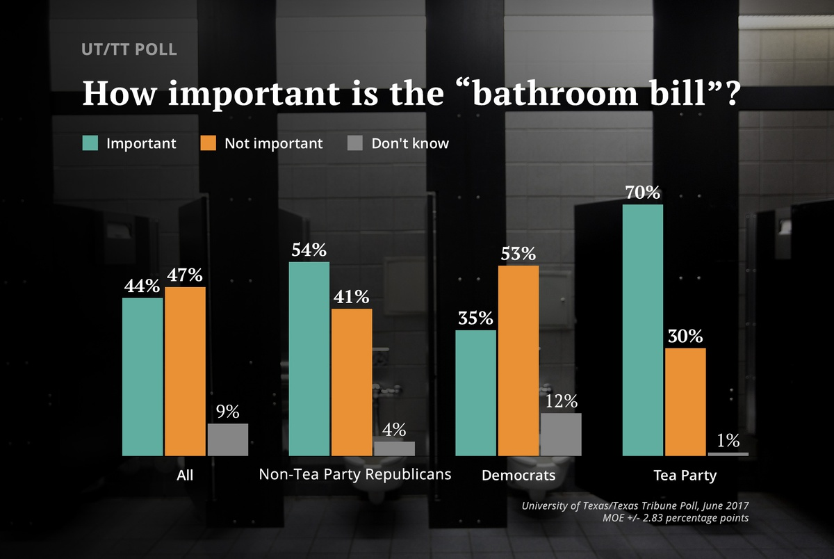 ut tt poll texas voters weigh in on importance of bathroom bill the texas tribune