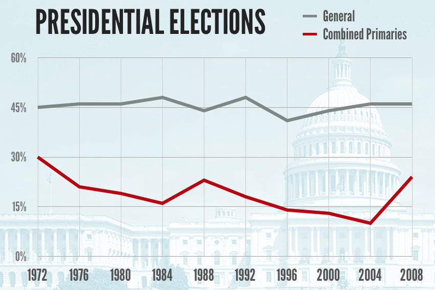 Presidential election turnout as a percentage of the voting age population in Texas. (Note: 1972 was a presidential and gubernatorial election year.)
