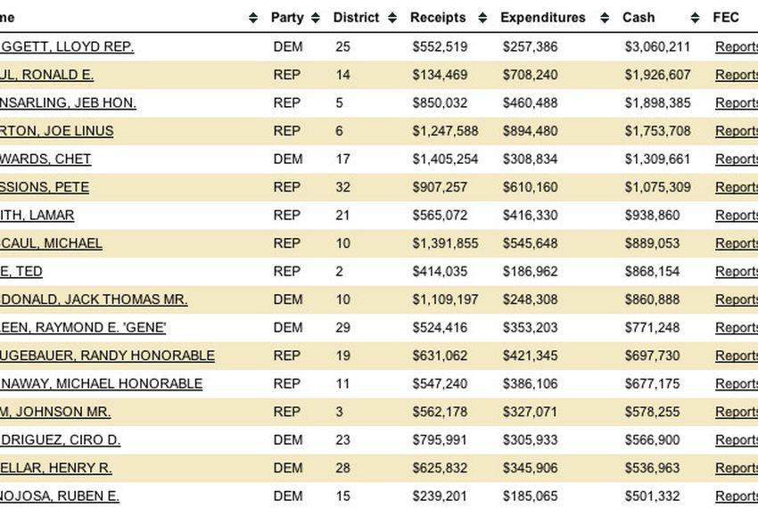 Search our interactive chart, which details campaign financing by Texas candidates for U.S. Congress during 2009.