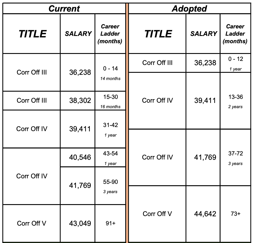 The current and new salary schedules for Texas Department of Criminal Justice correctional officers, based on the $84 million influx from the legislature.