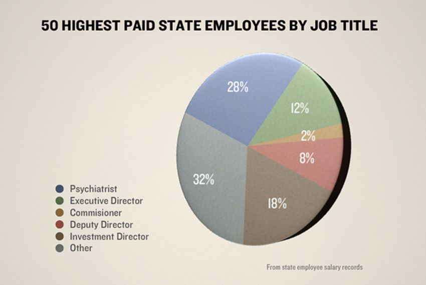 State Psychiatrists Making Top Salaries The Texas Tribune
