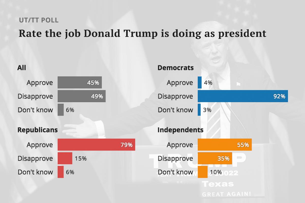 UT/TT Poll: In Texas, vast majority of Republicans still support Trump