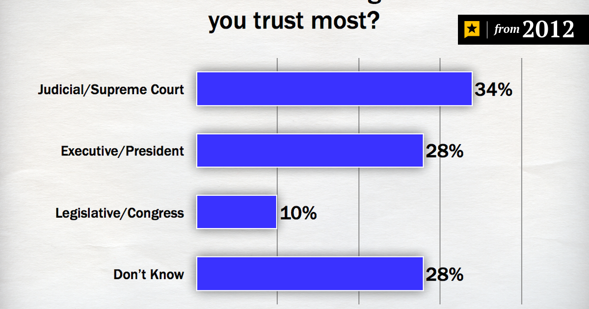 Ut Tt Poll Texans Are Leery Of Government The Texas Tribune
