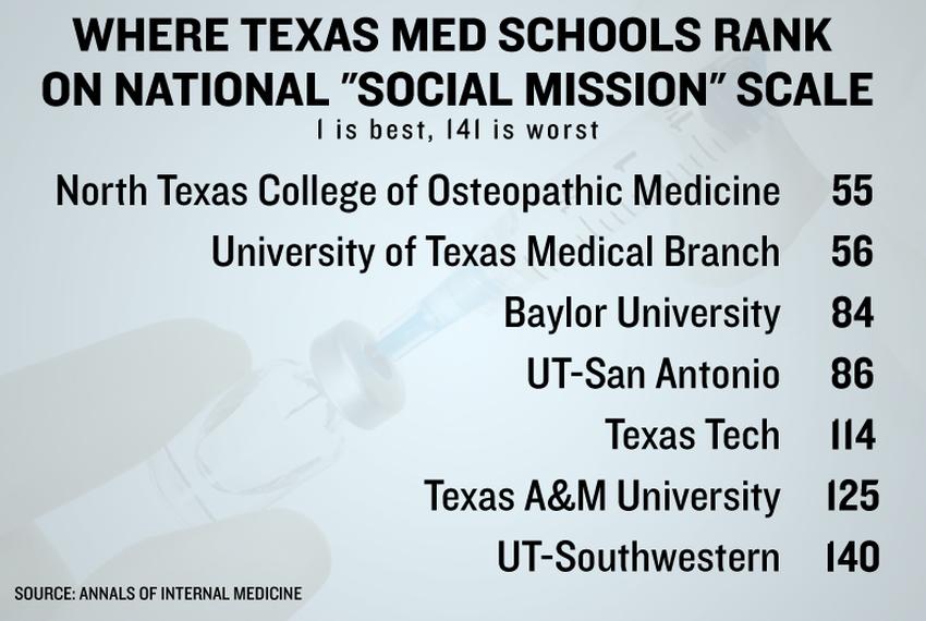 Study: Texas Med Schools Have No
