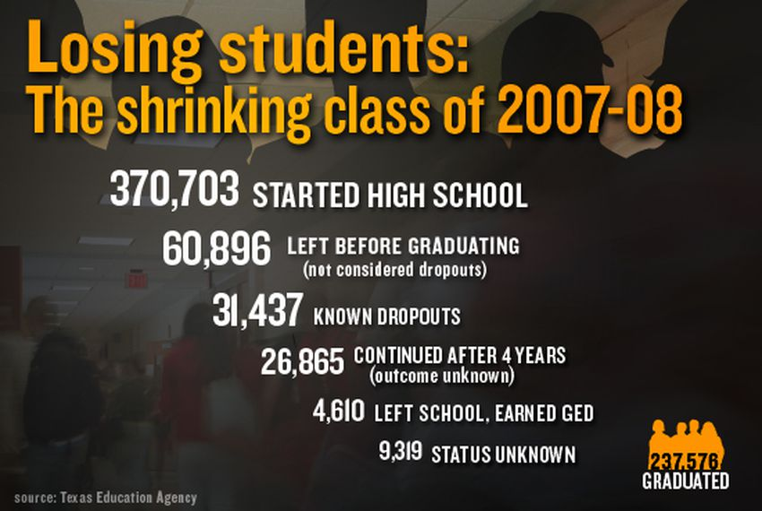 The 2007-08 graduating class started with more than 370,000 students — and ended with about 237,000, or 64 percent. Not all students dropped out. Some left Texas public school and graduated elsewhere. Researchers argue over how to measure the dropout rate, but they agree on this point: It's way too high, and disproportionately high for Hispanic and black students.