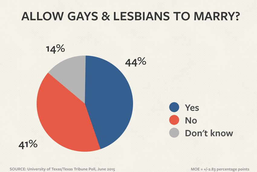 Uttt Poll Texans Divided On Gay Marriage The Texas Tribune