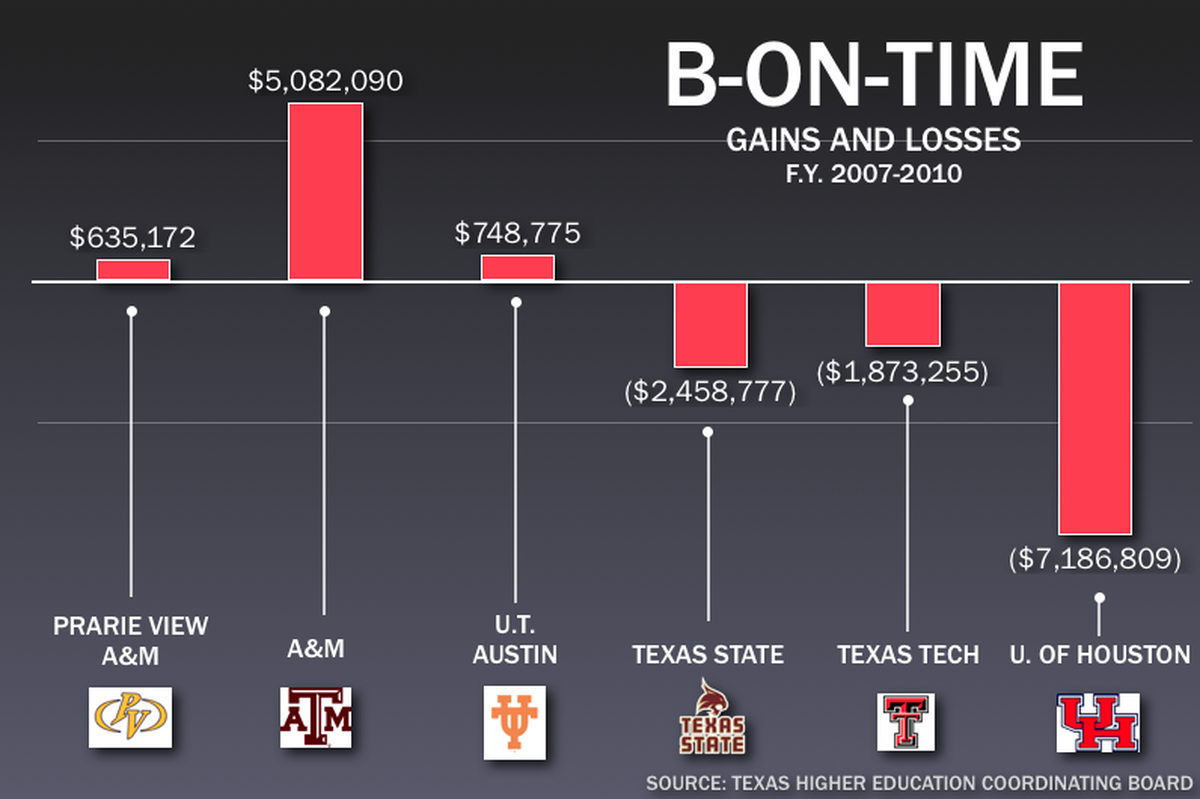 B On Time Program Costing Some Universities Millions The