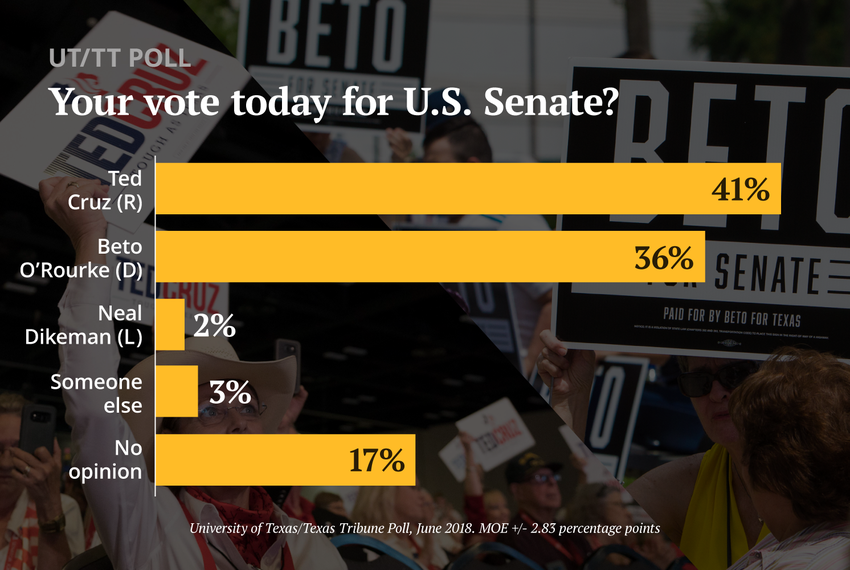 Ted Cruz leads Beto O'Rourke by 5 points in Texas Senate race, UT/TT poll finds