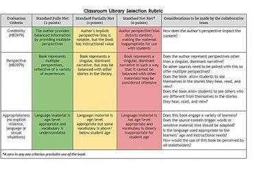 A classroom library selection rubric from the Carroll Independent School District north of Fort Worth, used to determine whether a book has met the standards laid out by HB3979, A bill created to limit the teaching of Critical Race Theory and other controversial topics in Texas Schools.
