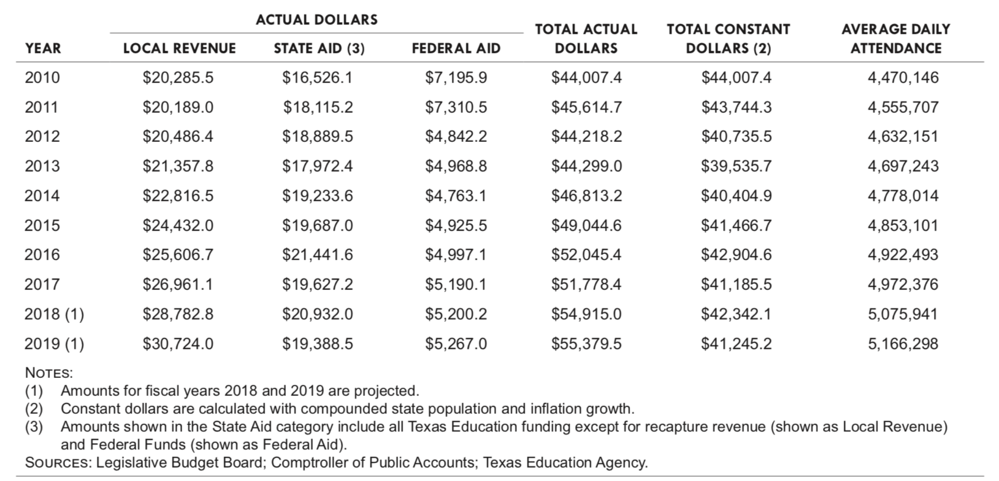 Legislative Budget Board chart (from Fiscal Size-Up) on public education funding over the last decade
