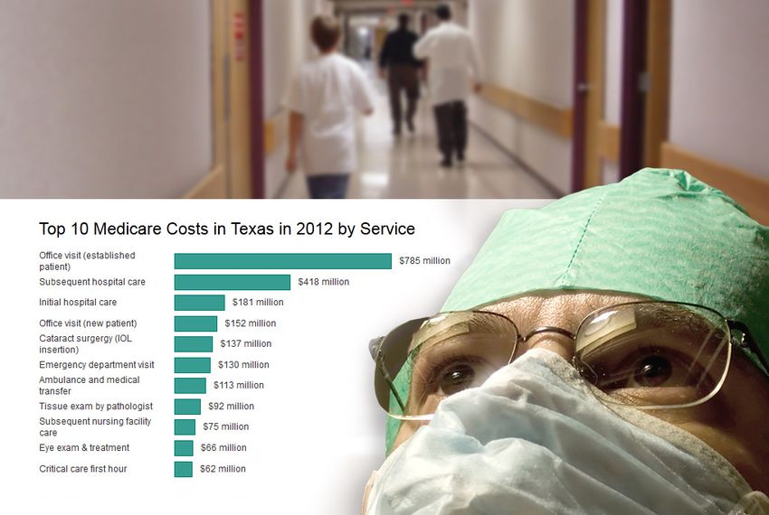 Medicare Data Shines Light on Billions Paid to TX Doctors