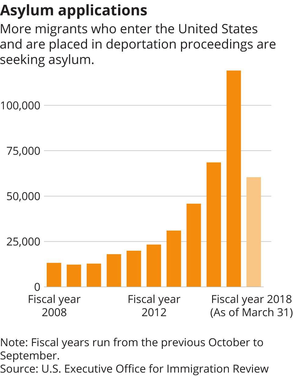 How Donald Trump narrowed the path to asylum for migrant