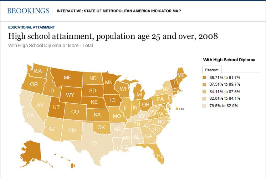 Brookings Institute Mapped Educational attainment nationwide. Texas ranks last — 51st — in the percentage of adults with hig…