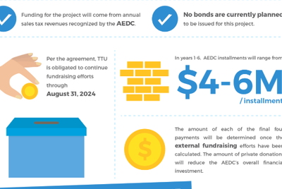 A screenshot of a graphic created by the Amarillo Economic Development Corporation detailing its financial support of a Texas Tech University vet school.