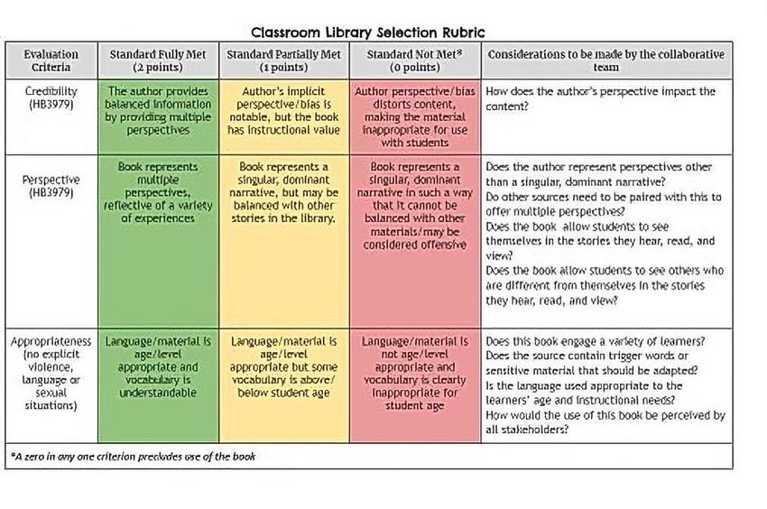 A class library selection rubric from the Carroll Independent School District north of Fort Worth, used to determine when…