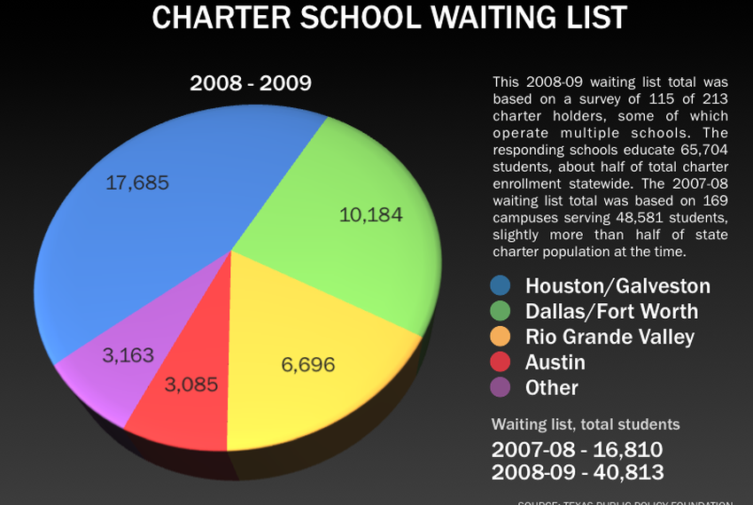 The Waiting Game Why Students >> Charter School Waiting Lists Show Demand Some Say The Texas Tribune
